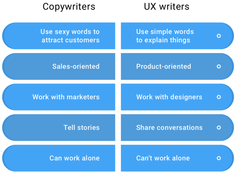 Gráfico on las diferencias entre copywriting y UX writing.